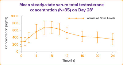 Androderm® (testosterone transdermal system) | Dosage, Prescribing